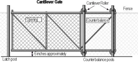 Chain Link Gates - Chain Link Fence - Fence Traders